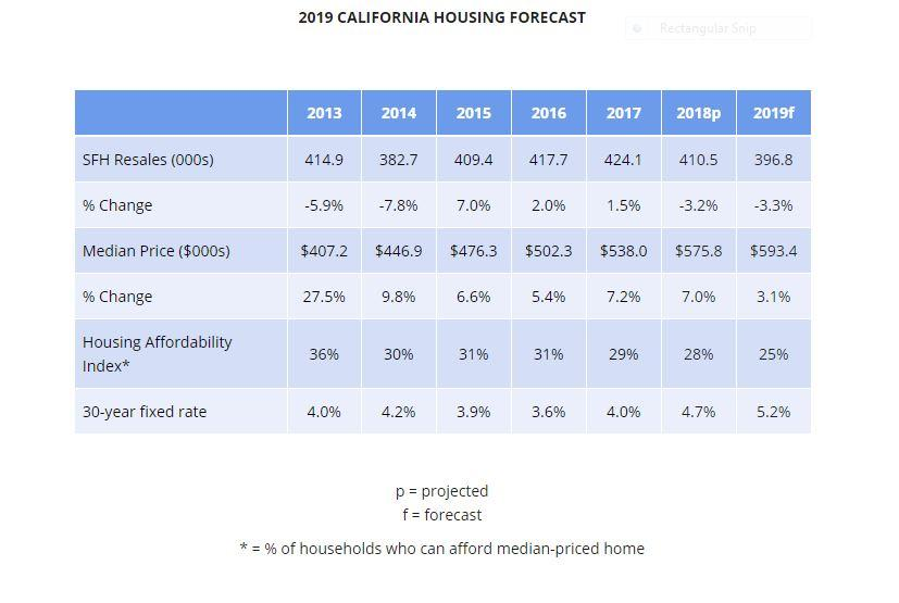 2019 California Housing Forecast