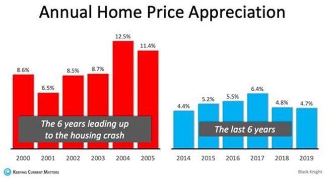 annual home appreciation